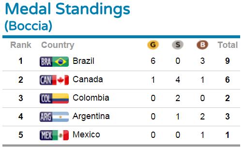 parapanam 2015 boccia medal standings