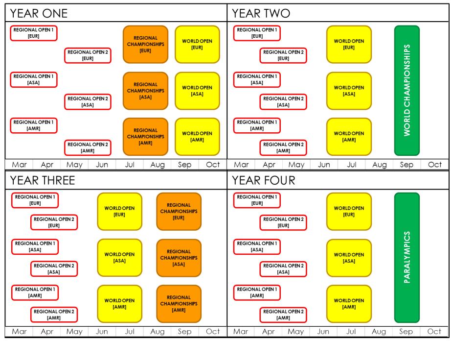 boccia schedule 2017-2020