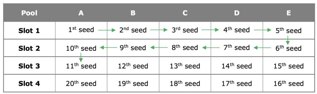 """Распределение участников по группам методом """"змейка"""""""