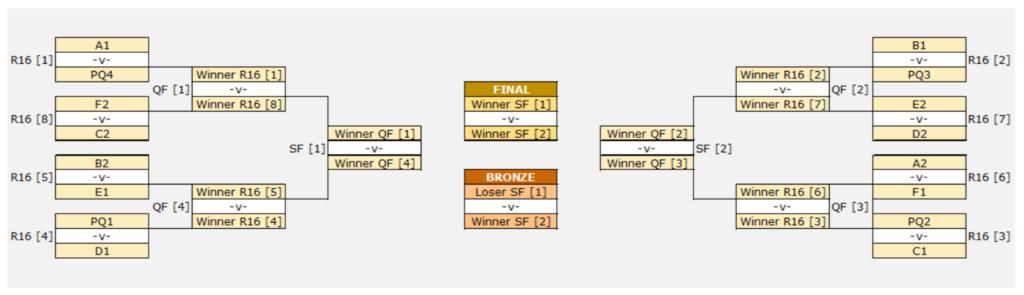 Пример завершенной сетки плей-офф