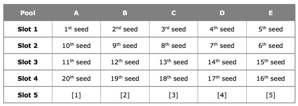 Распределение не сеяных участников (Random Seeding Method)